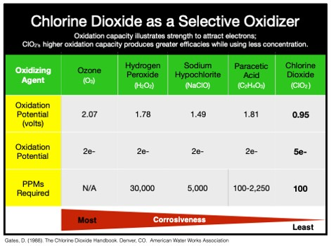 chlorine dioxide as a selective oxidizer table